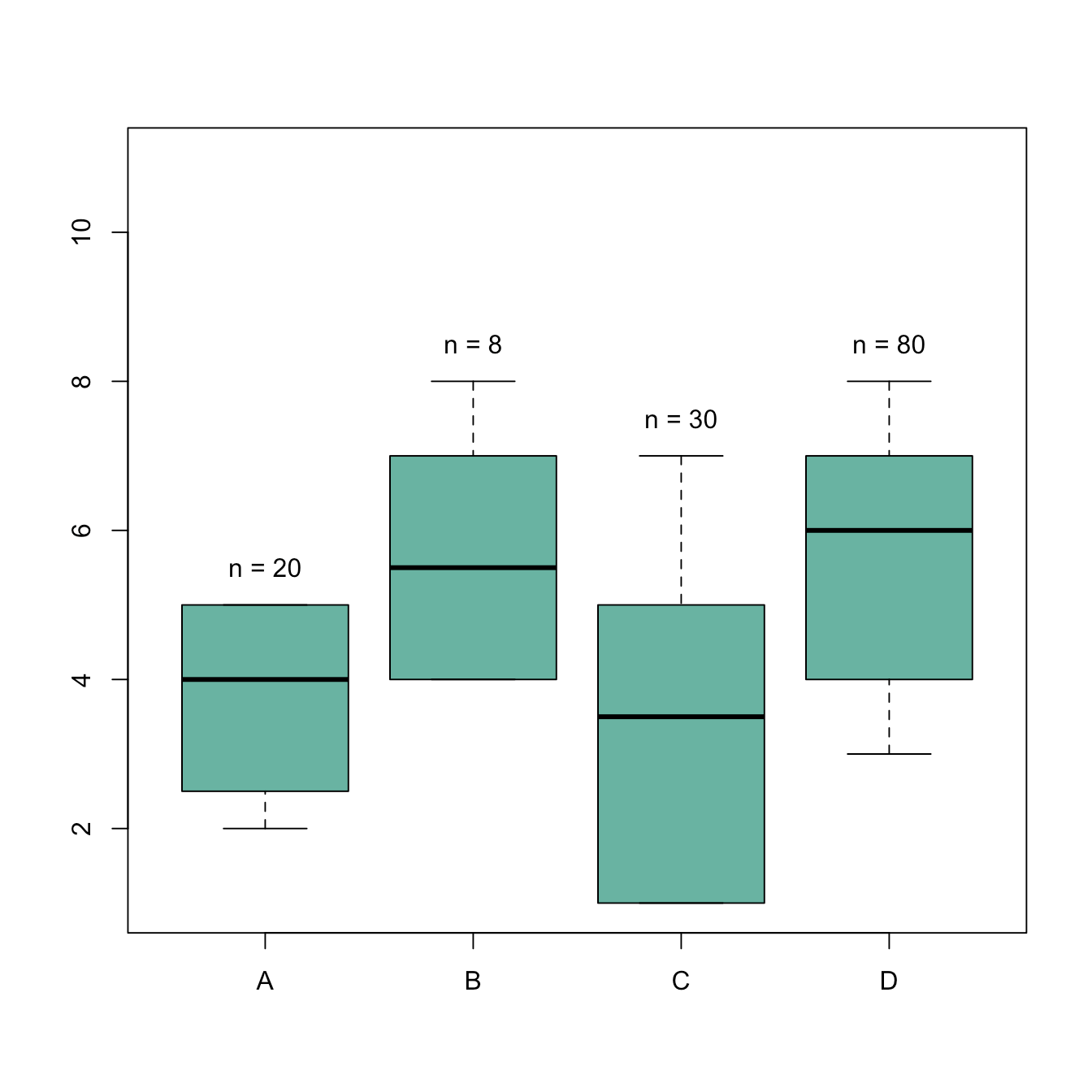 Add Text Over Boxplot In Base R The R Graph Gallery