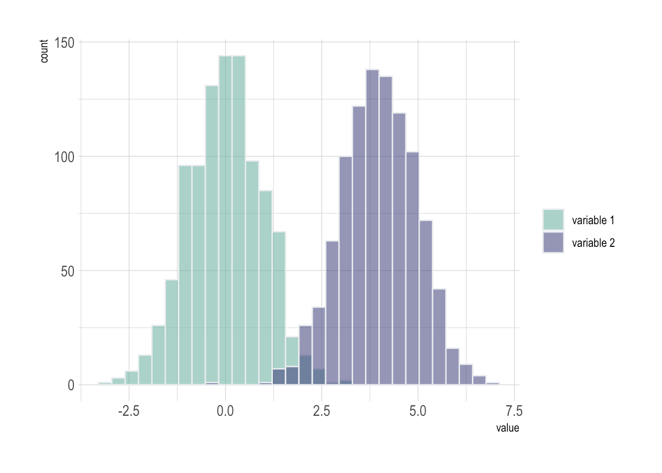 Bar Graph And Histogram Similarities