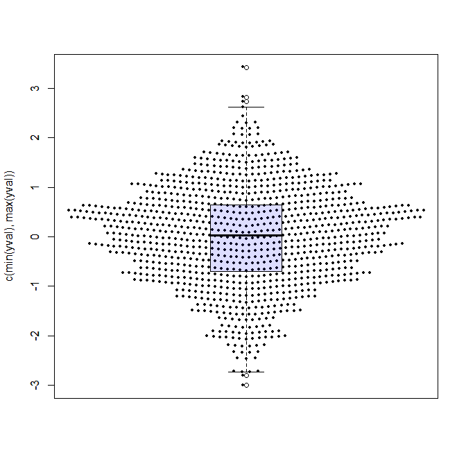 Beeswarm Boxplot (and plotting it with R) | R-statistics blog