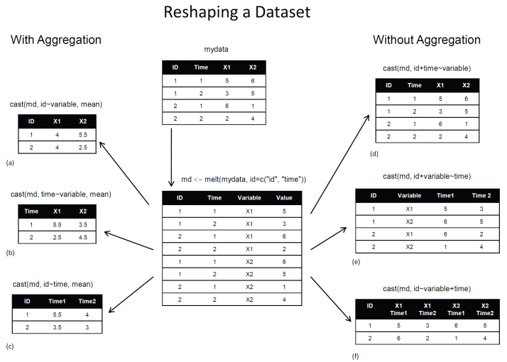 reshaping data using melt and cast
