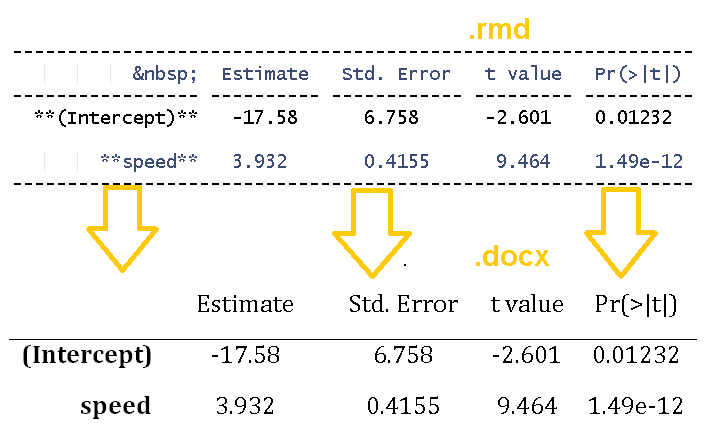 Writing a MS-Word document using R (with as little overhead