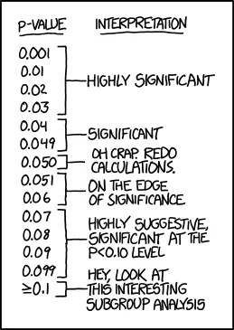 It's not the p-values' fault – reflections on the recent ASA