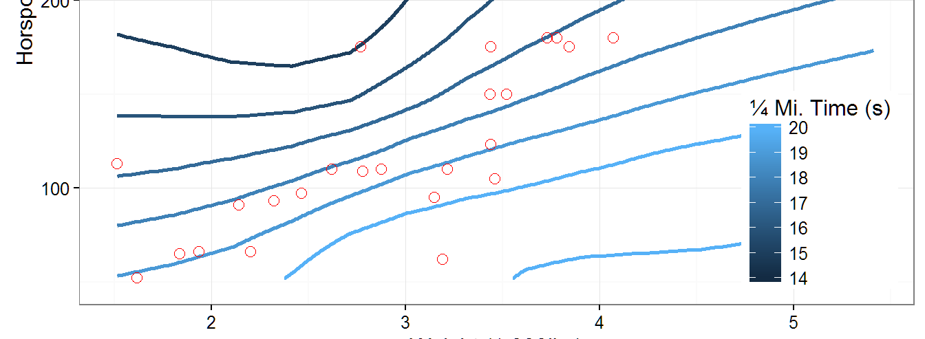 Using 2D Contour Plots within {ggplot2} to Visualize Relationships