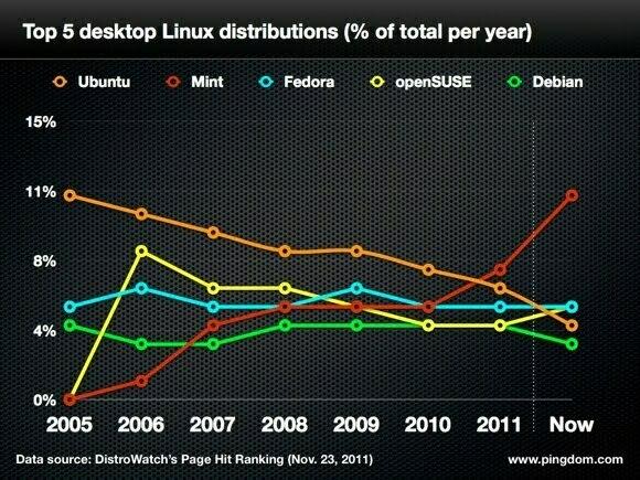 mint-vs-ubuntu