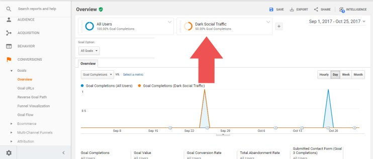 Looking at a conversion report in Google Analytics segmented to show what conversions came from dark social traffic