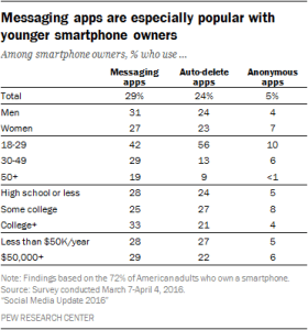 This chart shows data from Millennials using Messaging apps