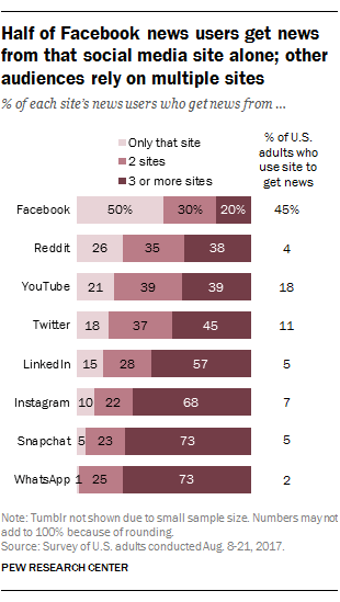 This graph shows us which users use which social media sites for news