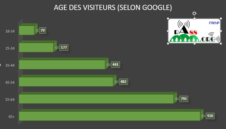 Age visiteurs
