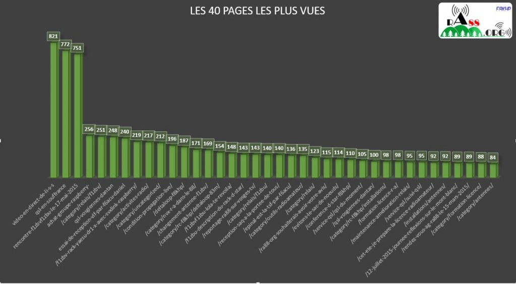 TOP40 PAGES VUES