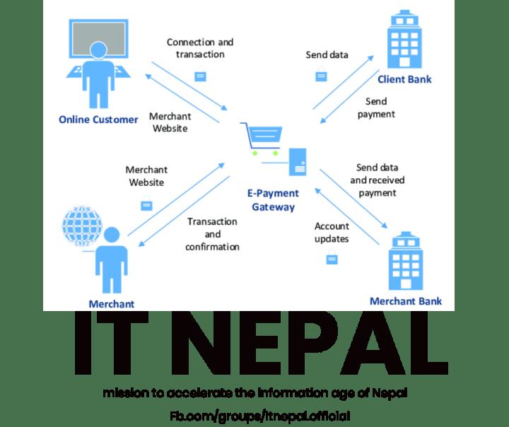 Nepal National Payment Gateway NPG