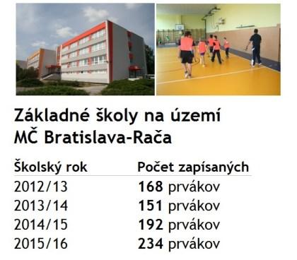 Počet prihlásených prváčikov do škôl na území MČ Bratislava - Rača
