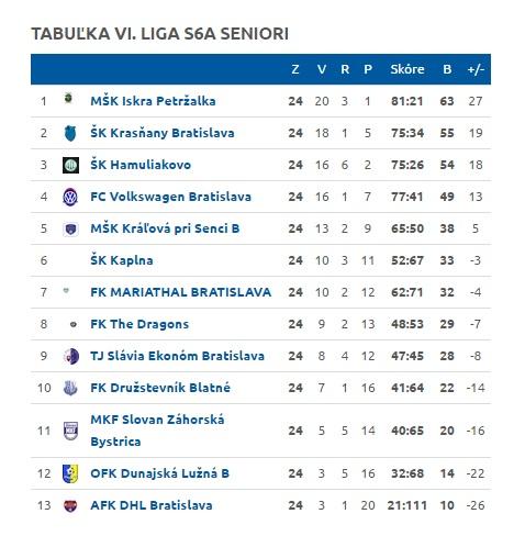 VI. LIGA SENIORI S6A. Tabuľka po skončení sezóny 2015/16