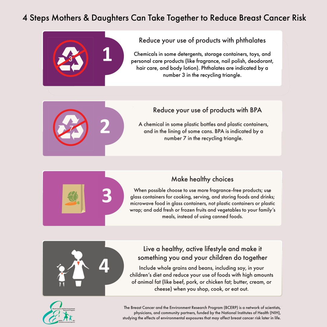 Ways to Reduce Rick of Breast Cancer