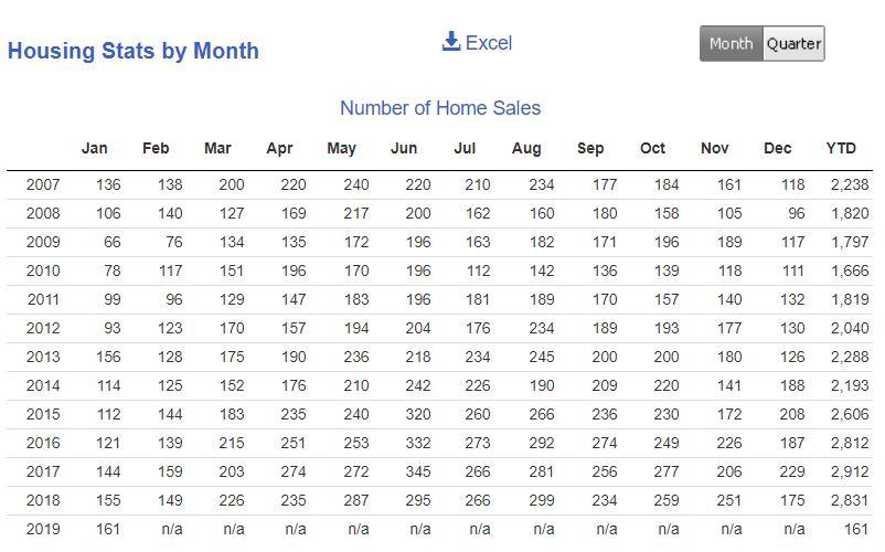 Number of housing sales in Racine County.