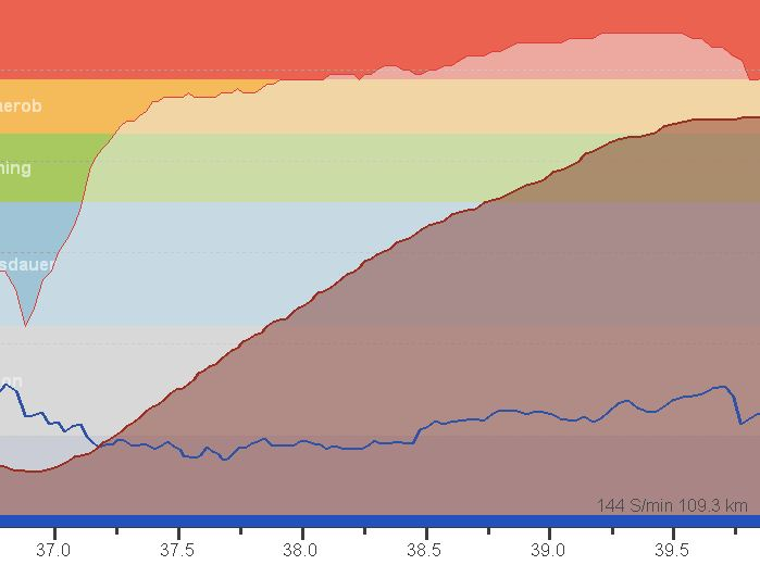 Höhenprofil Anstieg zur Leuchtenburg bis Bank