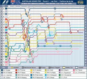 aus-f1-2011-chart