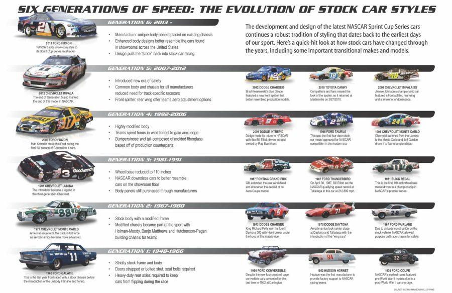 Todas las generaciones de los Coches de NASCAR