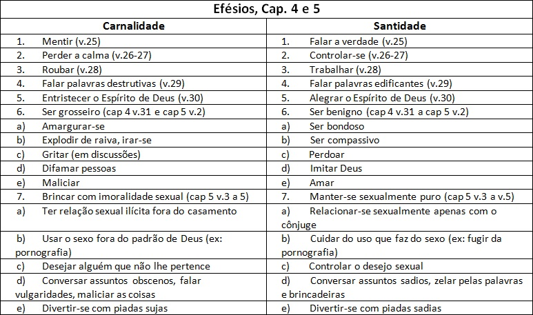 tabela carnalidade e santidade