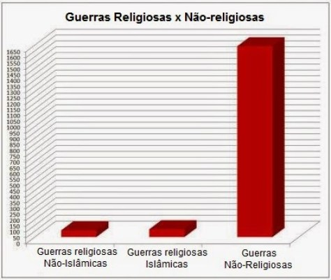 religious-wars-bar-chart.jpg.pagespeed.ce.i60ckQILiF