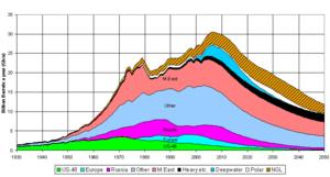 Según la organización ASPO en su informe del año 2005 el cenit de producción sobrevendría en el año 2007 aproximadamente.