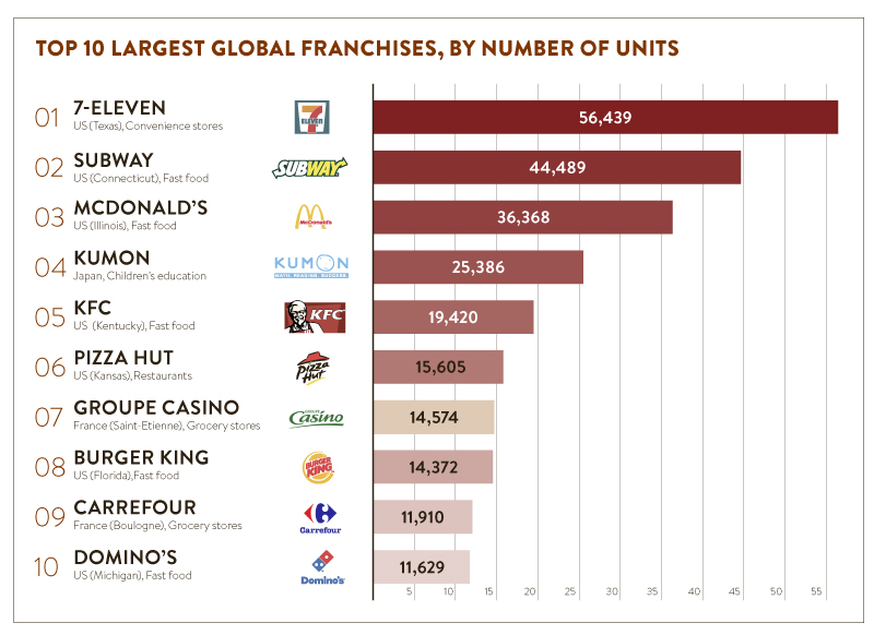 Image Result For Franchising A Business