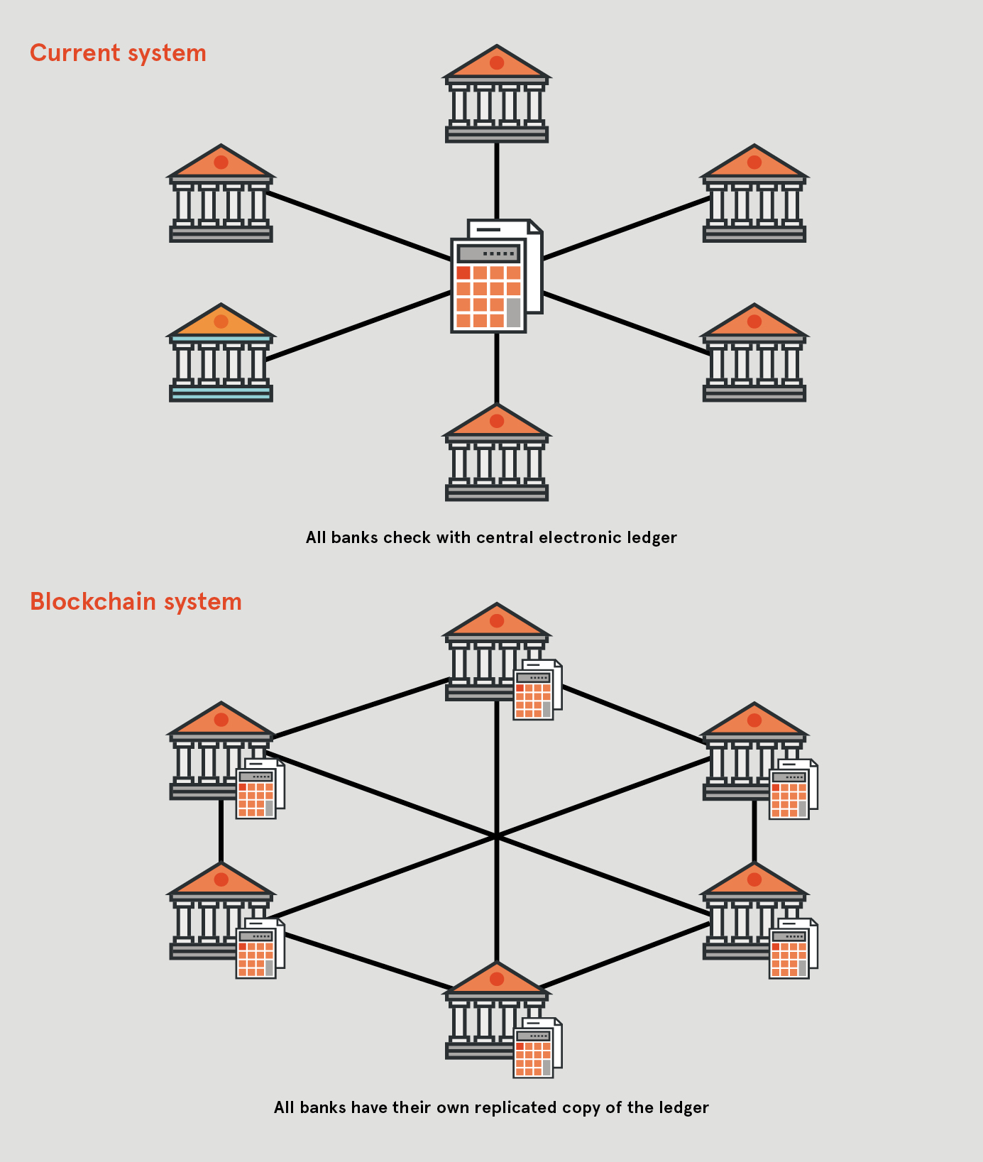 How Blockchain Will Disrupt The Financial Sector