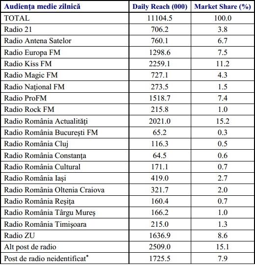 audiente posturi de radio primavara 2014 NATIONAL
