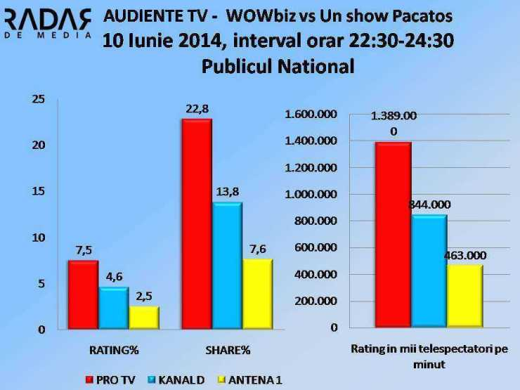 AUDIENTE TV - 10 Iunie 2014, WOWBIZ vs Un show Pacatos NATIONAL