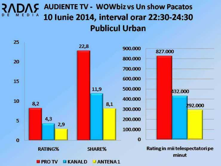 AUDIENTE TV - 10 Iunie 2014, WOWBIZ vs Un show Pacatos URBAN