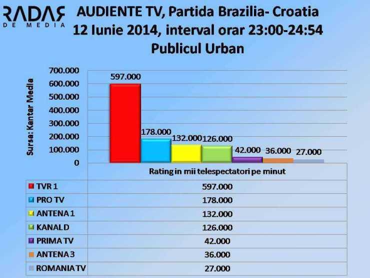 AUDIENTE TV - 12 Iunie 2014, publicul COMERCIAL rtg000 (cifre TVR1)