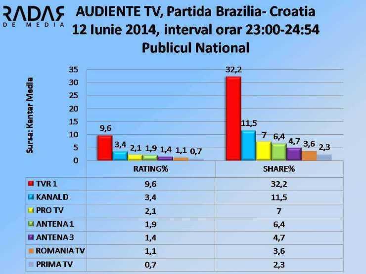 AUDIENTE TV - 12 Iunie 2014, publicul NATIONAL (cifre TVR1)
