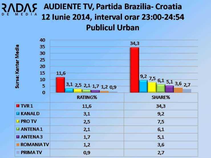 AUDIENTE TV - 12 Iunie 2014, publicul URBAN (cifre TVR1)