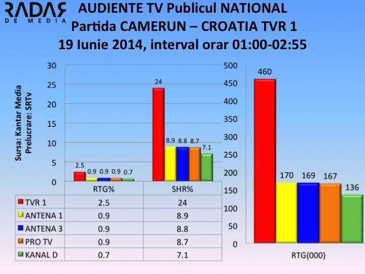 AUDIENTE TV 19 iunie 2014 pardita CAMERUN CROATIA NATIONAL