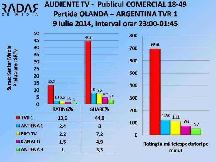 AUDIENTE TV 9 iulie 2014 TVR 1 OLANDA - ARGENTINA COMERCIAL