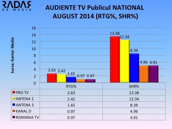AUDIENTE GENERALE AUG 2014 NATIONAL AUDIENTE GENERALE AUGUST 2014. PRO TV isi mentine pozitia de lider, TVR 1 cea mai mare scadere din top 10. Ce loc au ocupat Antena 1 si 3?