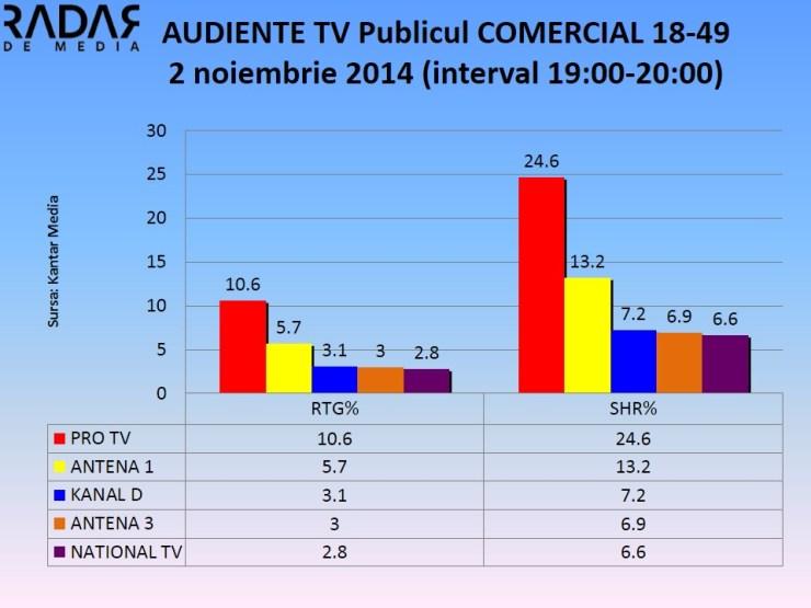 AUDIENTE TV Publicul COMERCIAL - 2 noiembrie 2014 (1)