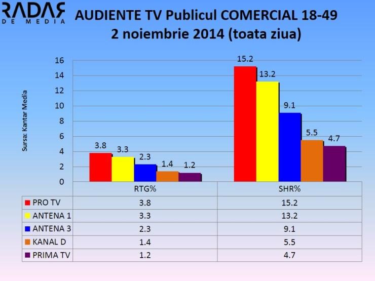 AUDIENTE TV Publicul COMERCIAL - 2 noiembrie 2014 (4)