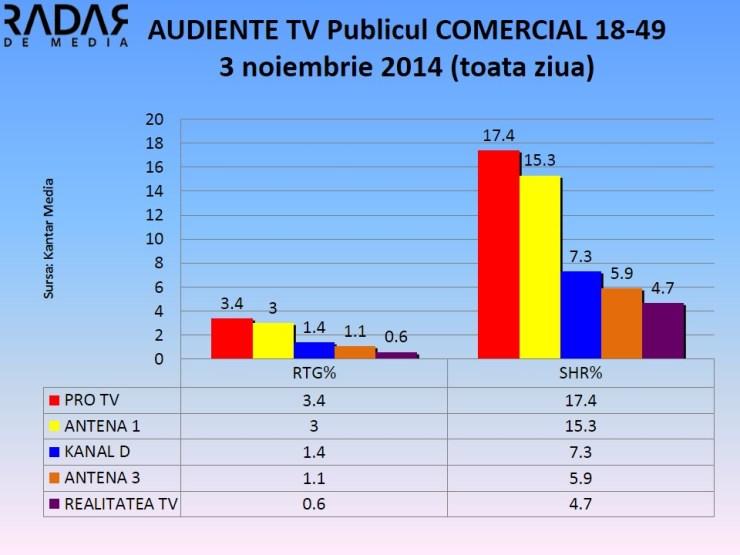 Audiente 3 nov 2014 - publicul comercial  (1)