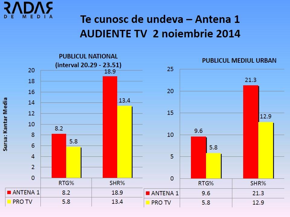 audiente tv Te cunosc de undeva vs pro tv 2 noiembrie 2014