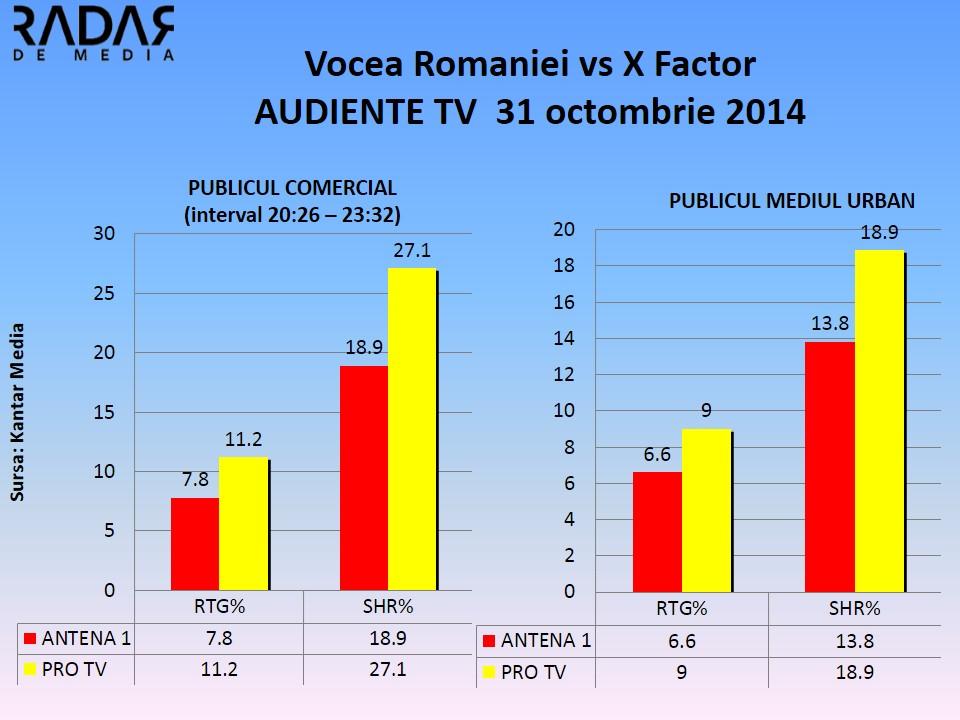 audiente tv vocea romaniei vs x factor 31 oct 2014
