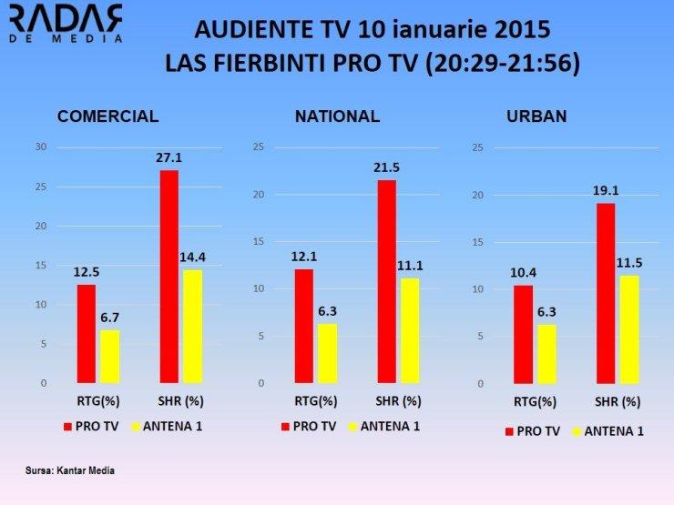 AUDIENTE TV 10 ianuarie 2015 Las Fierbinti PRO TV