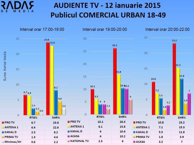 AUDIENTE TV 12 ianuarie 2015 publicul comercial (1)