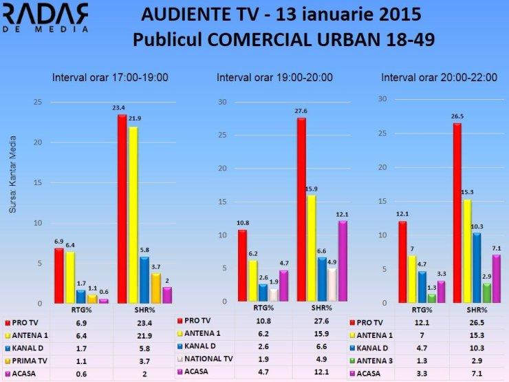 AUDIENTE TV 13 ianuarie 2014 publicul comercial (2)