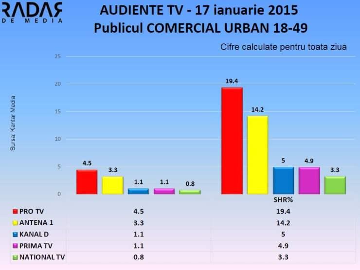 AUDIENTE TV 17 ianuarie 2015 publicul comercial