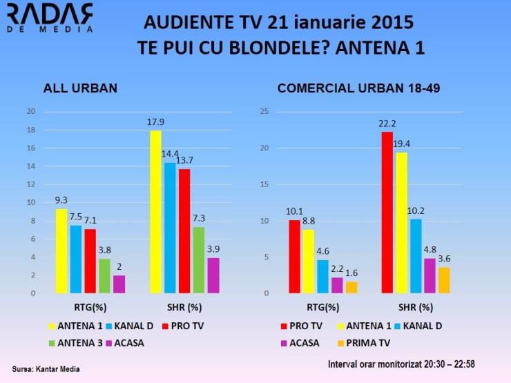 AUDIENTE TV 21 ianuarie 2015 TE PUI CU BLONDELE - ANTENA 1