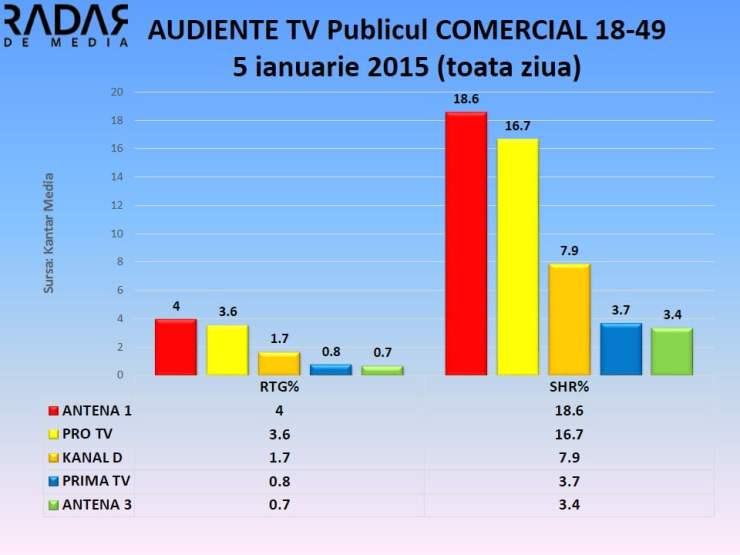 AUDIENTE TV 5 ianuarie 2015 - publicul comercial (1)