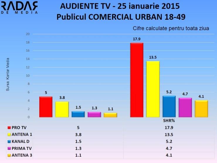 Audiente TV 25 ianuarie 2015 - publicul comercial (1)