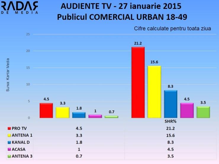Audiente TV 27 ianuarie 2015 - publicul comercial  (1)