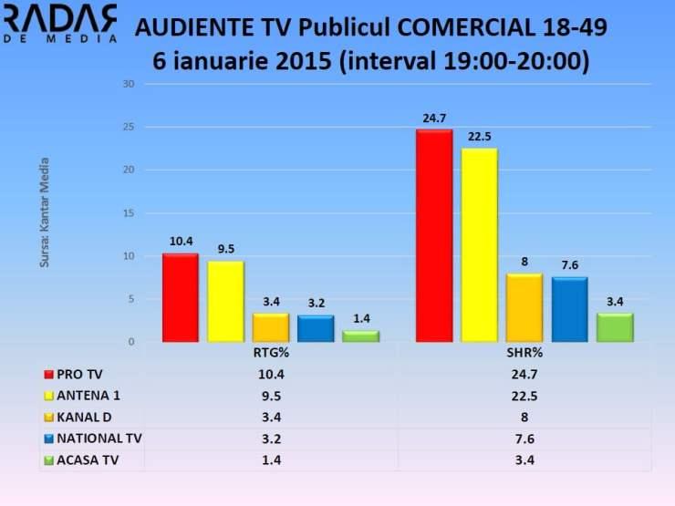 Audiente TV 6 ianuarie 2015 publicul comercial (3)