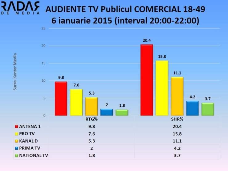 Audiente TV 6 ianuarie 2015 publicul comercial (4)